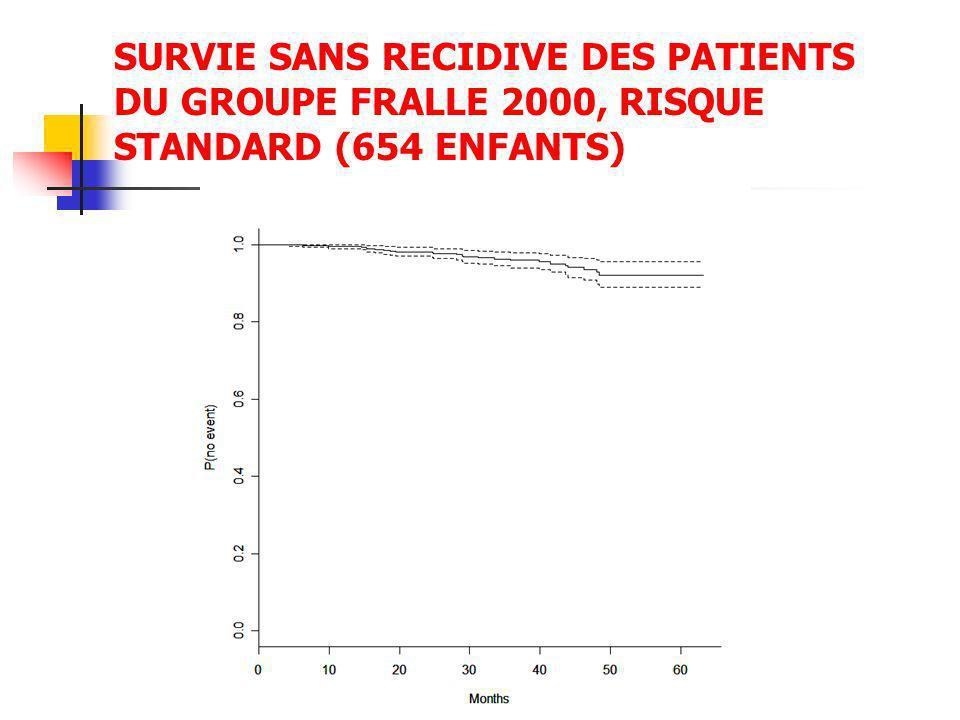SURVIE SANS RECIDIVE DES PATIENTS DU GROUPE FRALLE 2000, RISQUE STANDARD (654 ENFANTS)