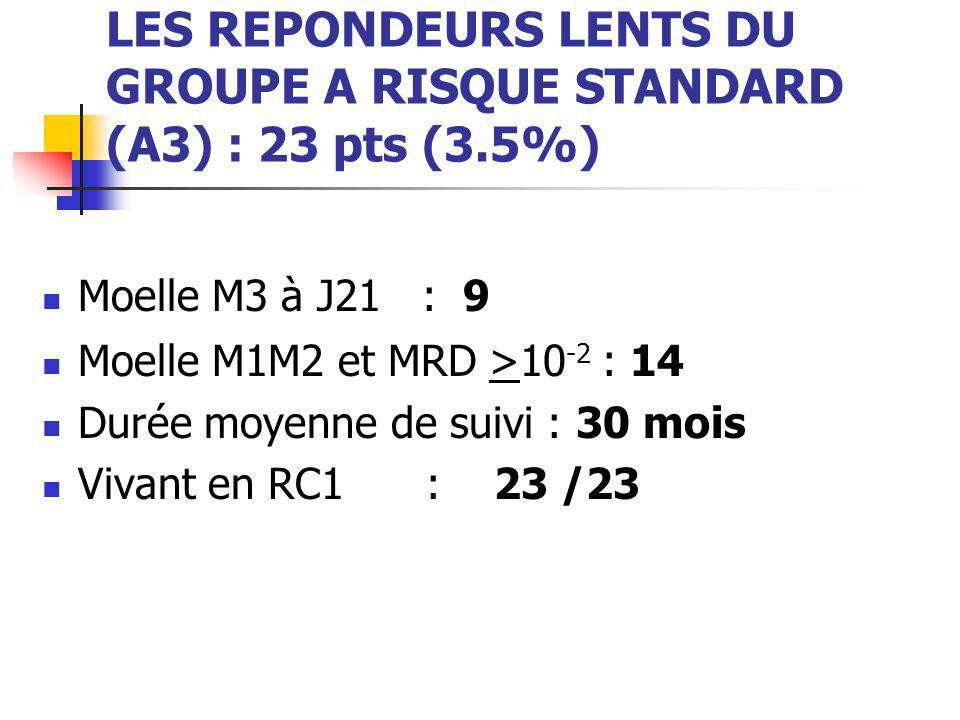 LES REPONDEURS LENTS DU GROUPE A RISQUE STANDARD (A3) : 23 pts (3.5%)