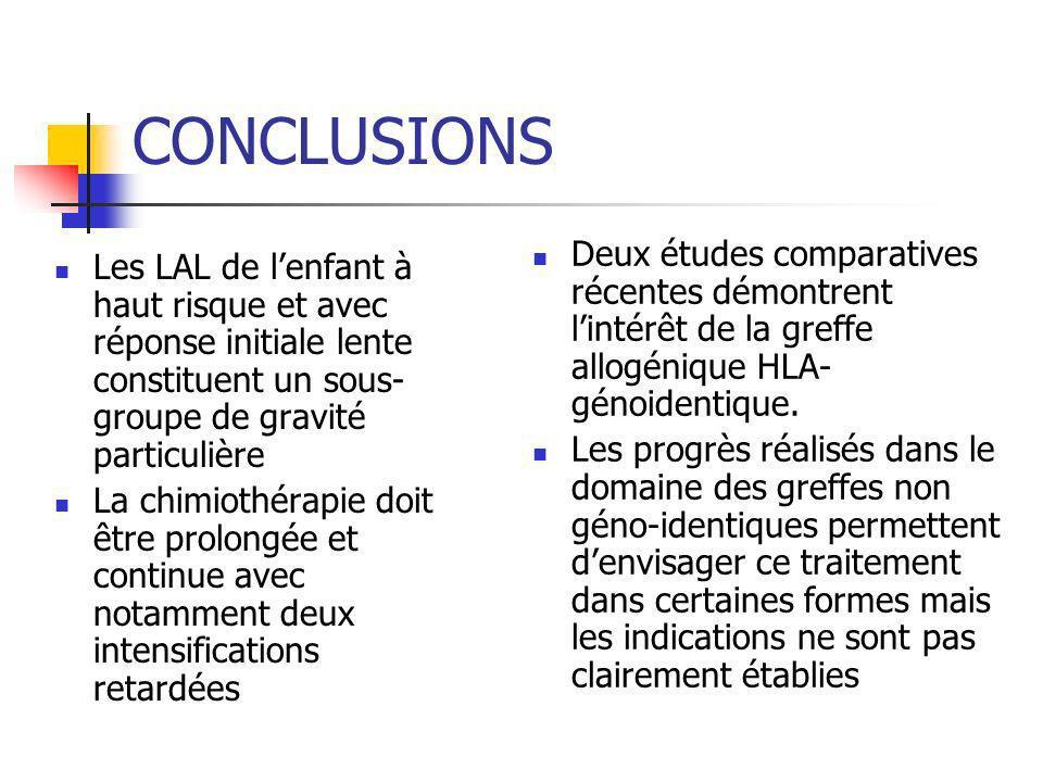 CONCLUSIONS Deux études comparatives récentes démontrent l'intérêt de la greffe allogénique HLA-génoidentique.
