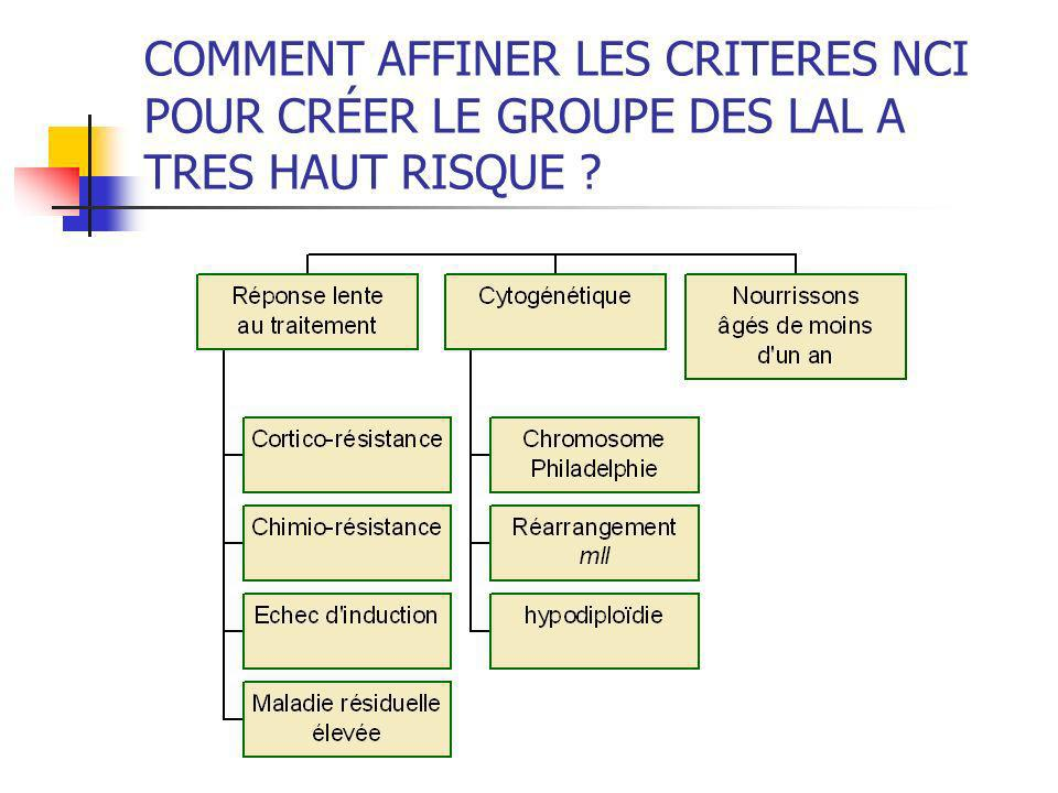 COMMENT AFFINER LES CRITERES NCI POUR CRÉER LE GROUPE DES LAL A TRES HAUT RISQUE