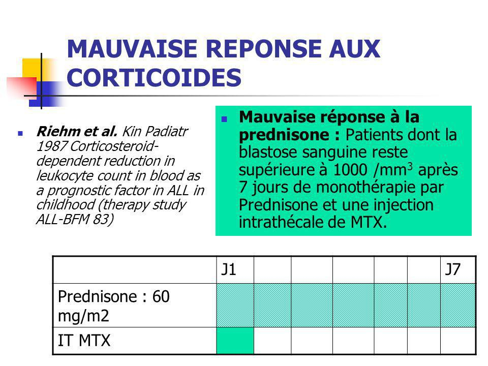 MAUVAISE REPONSE AUX CORTICOIDES