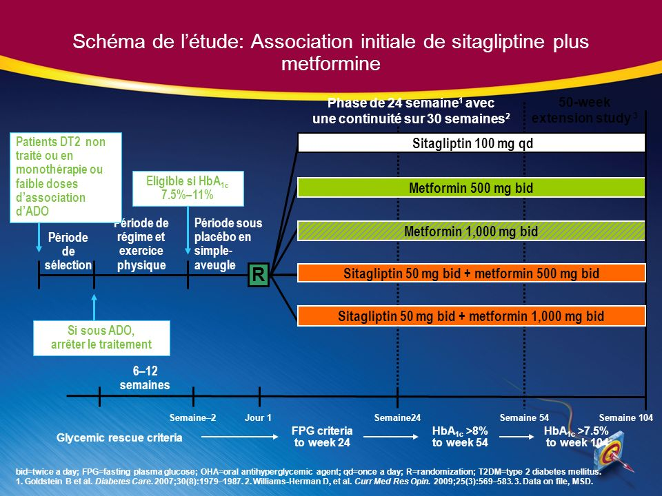 Schéma de l'étude: Association initiale de sitagliptine plus metformine