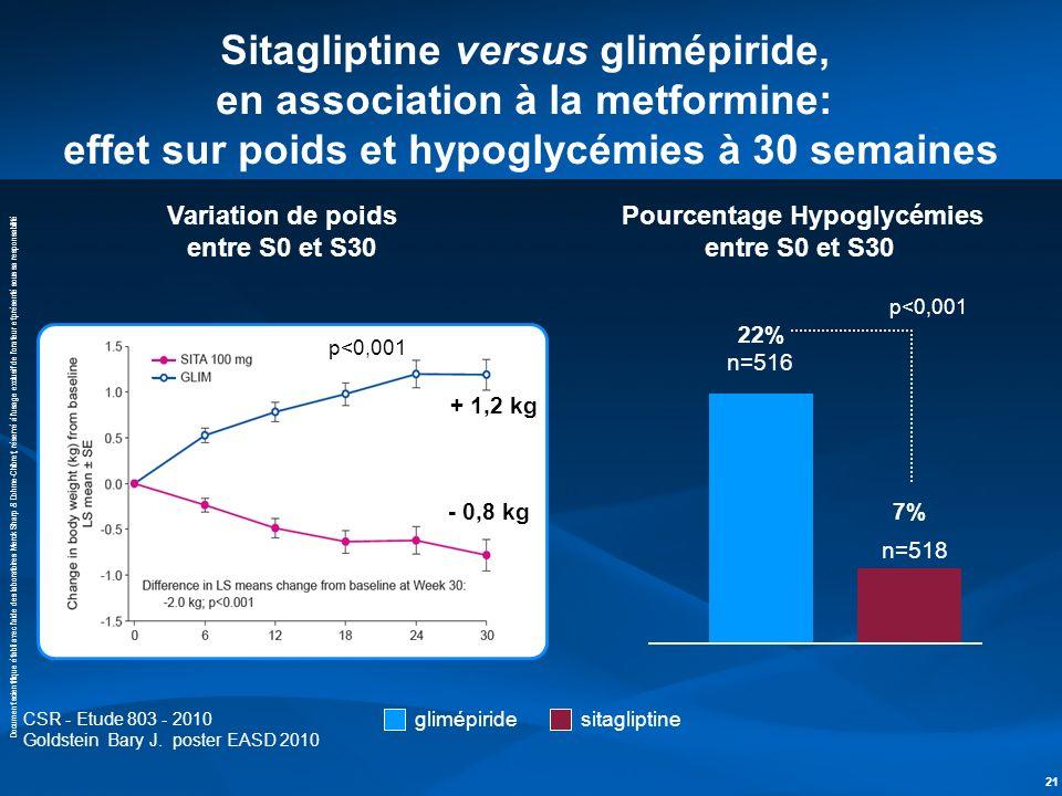 Sitagliptine versus glimépiride, en association à la metformine: effet sur poids et hypoglycémies à 30 semaines