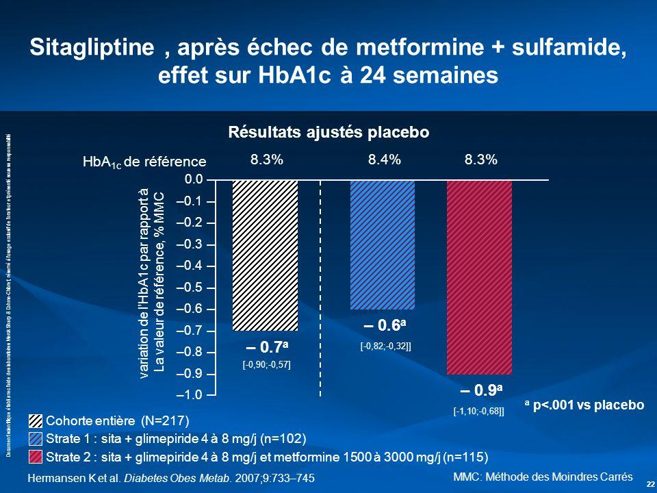 Résultats ajustés placebo
