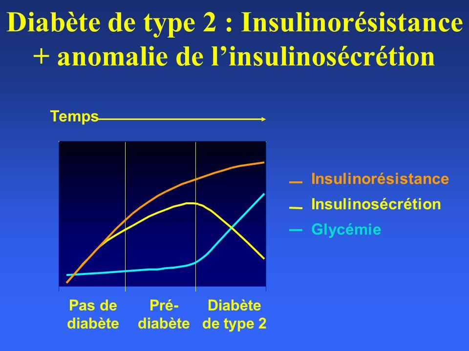 Diabète de type 2 : Insulinorésistance + anomalie de l'insulinosécrétion