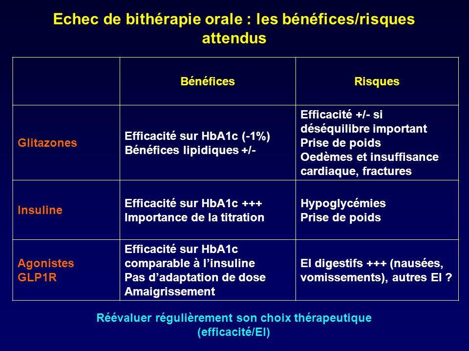 Echec de bithérapie orale : les bénéfices/risques attendus