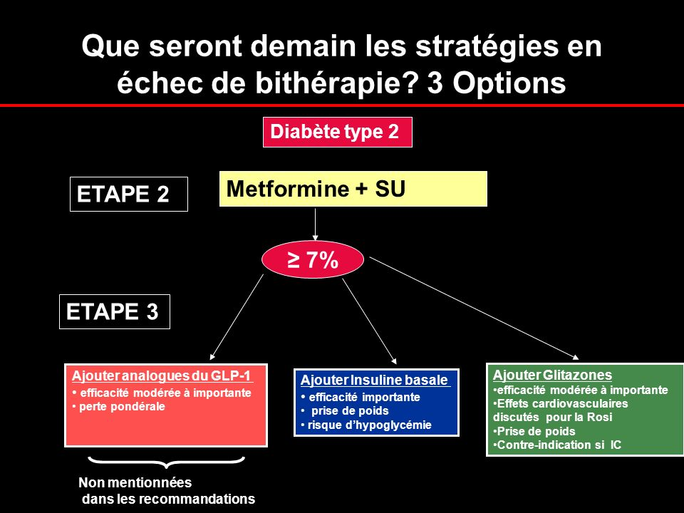 Que seront demain les stratégies en échec de bithérapie 3 Options