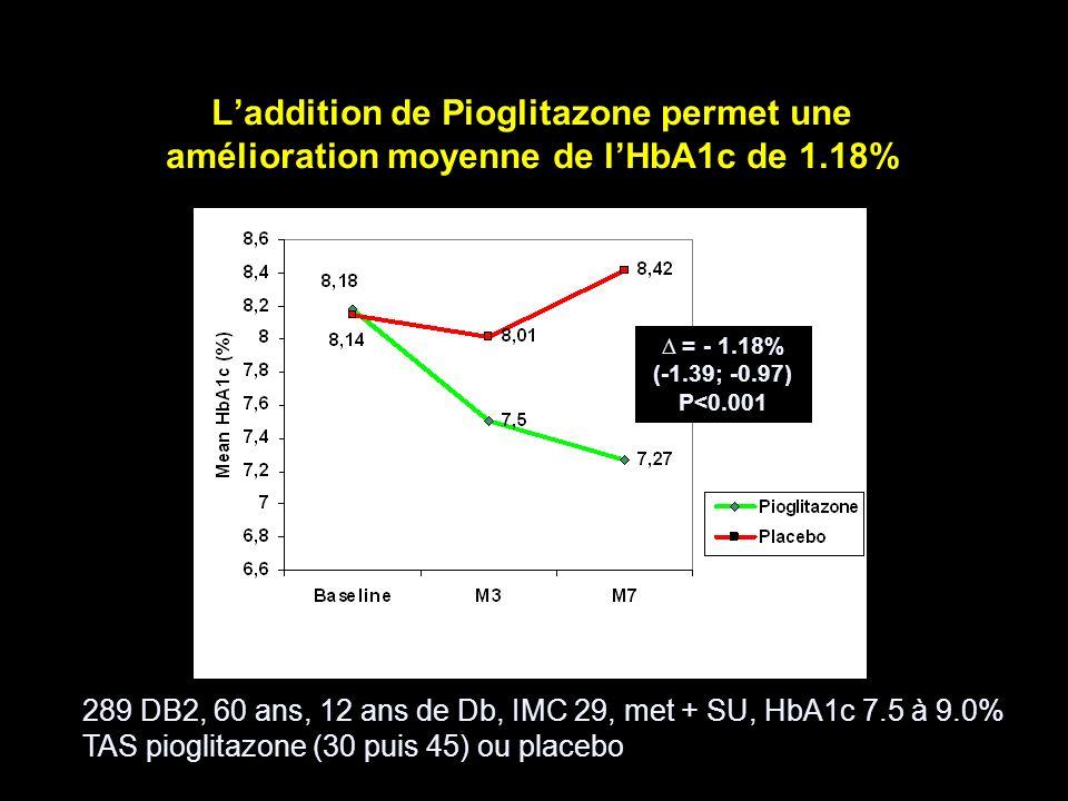 L'addition de Pioglitazone permet une amélioration moyenne de l'HbA1c de 1.18%