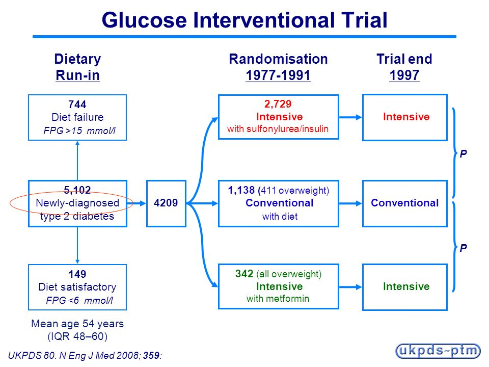 Glucose Interventional Trial