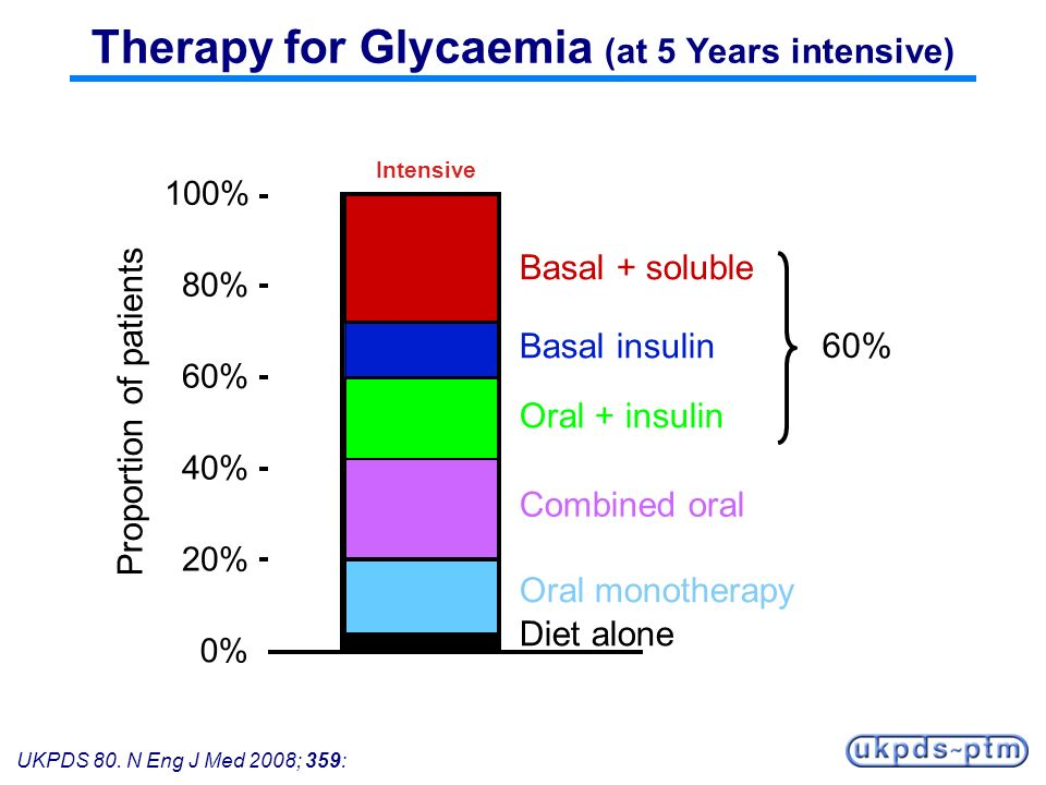 Therapy for Glycaemia (at 5 Years intensive)
