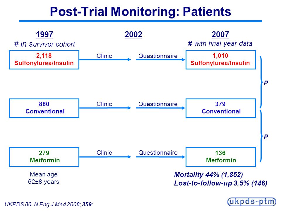 Post-Trial Monitoring: Patients