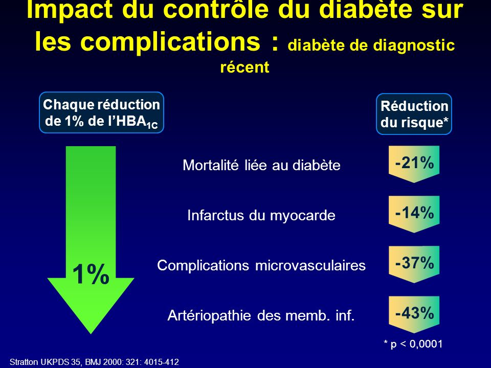 Chaque réduction de 1% de l'HBA1C