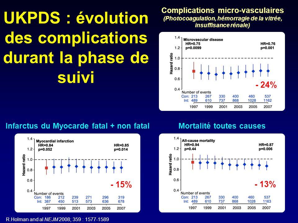 UKPDS : évolution des complications durant la phase de suivi