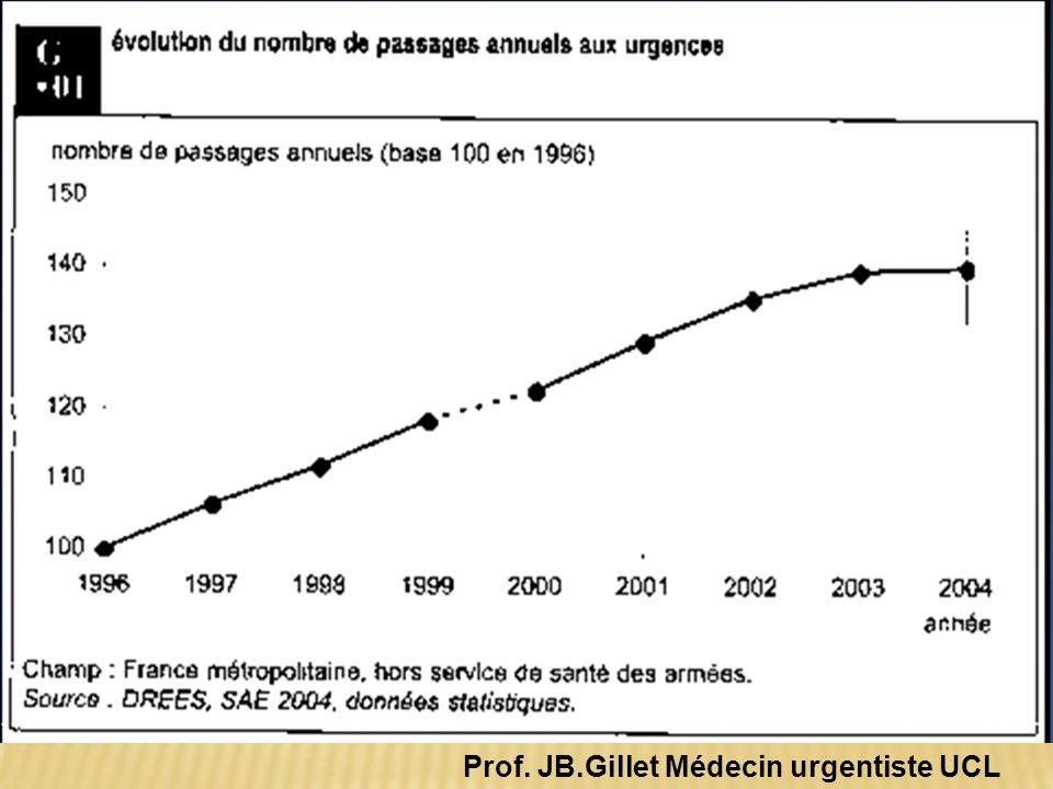 Prof. JB.Gillet Médecin urgentiste UCL