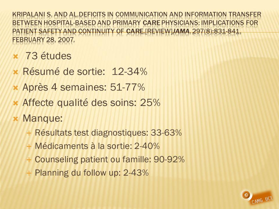 Affecte qualité des soins: 25% Manque: