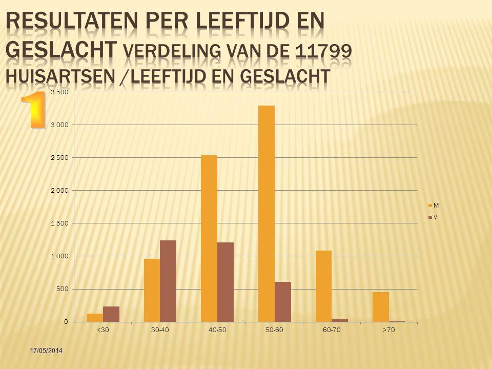 Resultaten per leeftijd en geslacht Verdeling van de 11799 huisartsen /leeftijd en geslacht