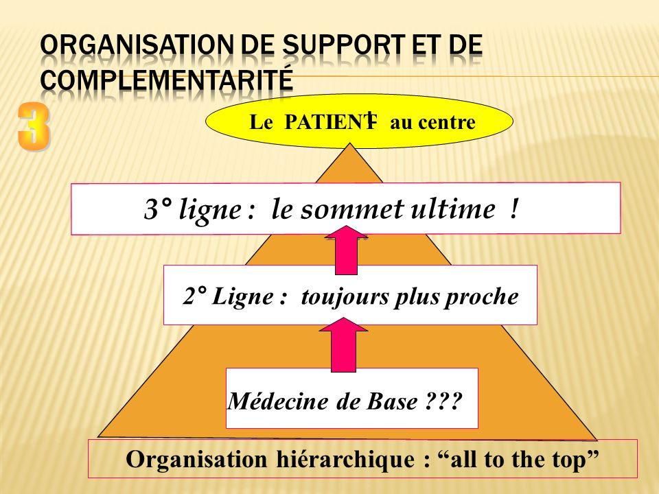 Organisation de support et de complementarité