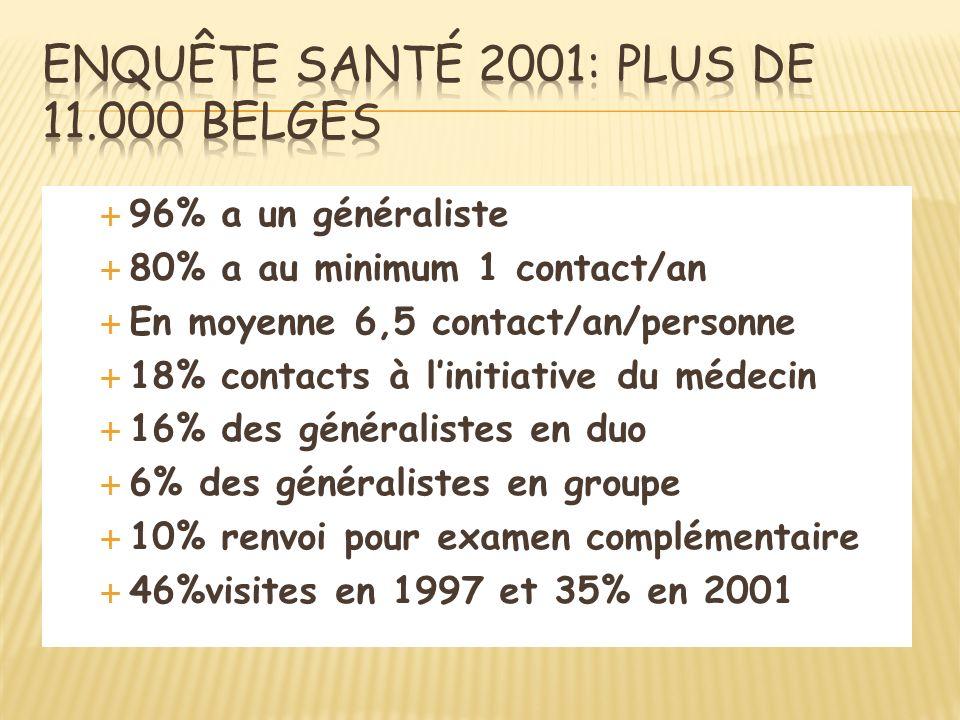 Enquête santé 2001: plus de 11.000 belges