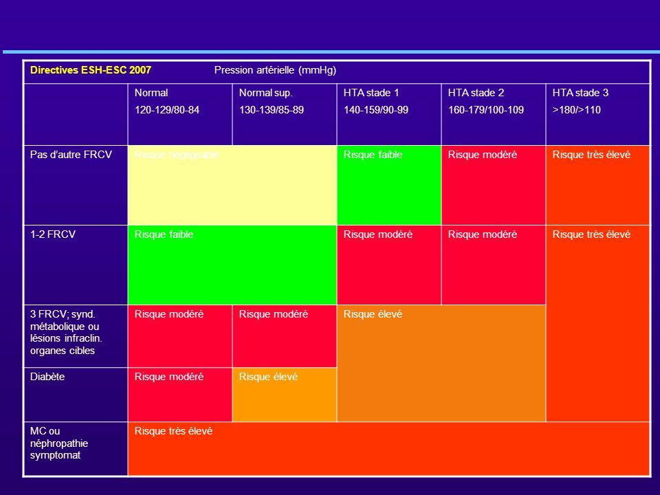 Directives ESH-ESC 2007 Pression artérielle (mmHg)
