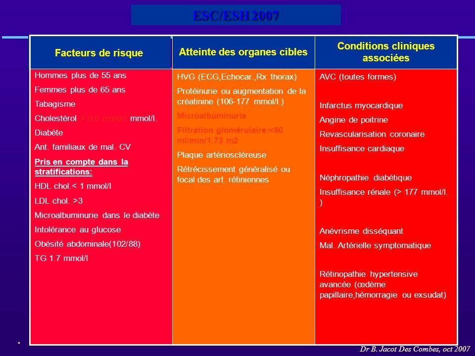 Atteinte des organes cibles Conditions cliniques associées