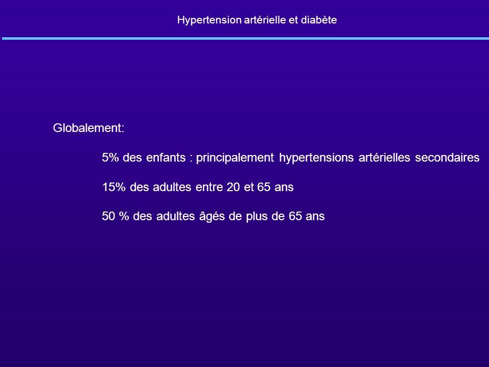 Hypertension artérielle et diabète