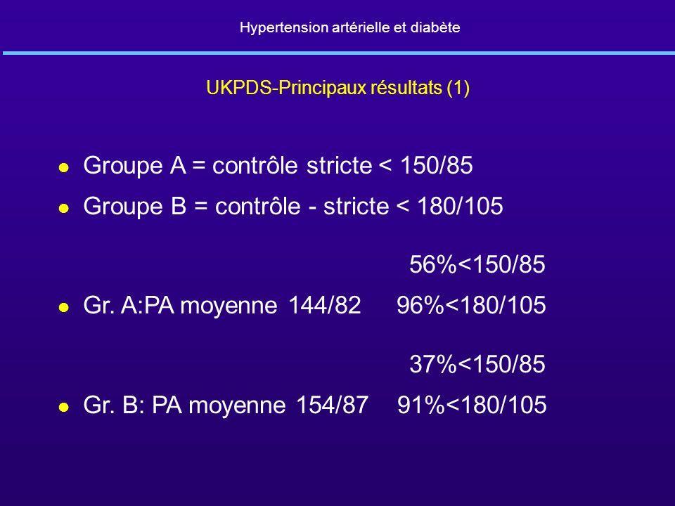 Groupe A = contrôle stricte < 150/85