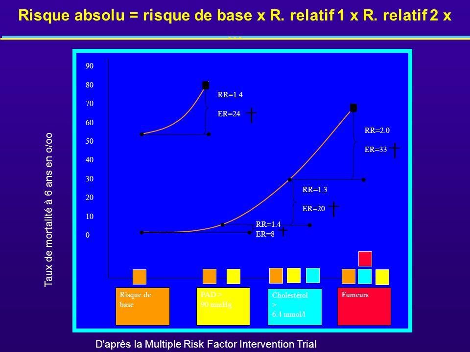 Risque absolu = risque de base x R. relatif 1 x R. relatif 2 x …