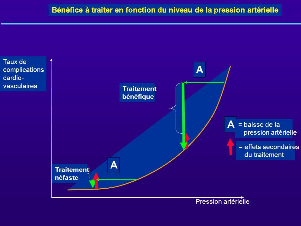 Bénéfice à traiter en fonction du niveau de la pression artérielle