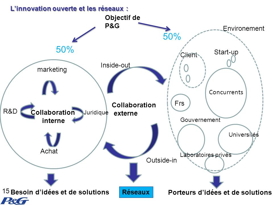 50% 50% L'innovation ouverte et les réseaux : Objectif de P&G
