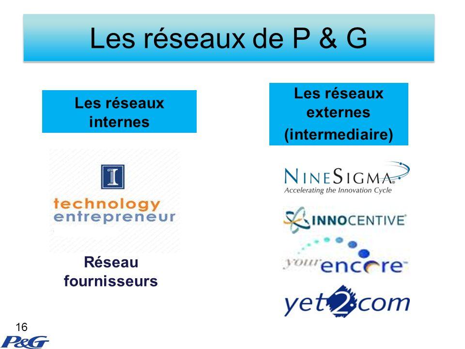 Les réseaux de P & G Les réseaux externes Les réseaux internes