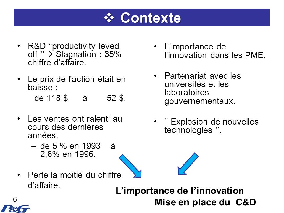 Contexte L'importance de l'innovation Mise en place du C&D