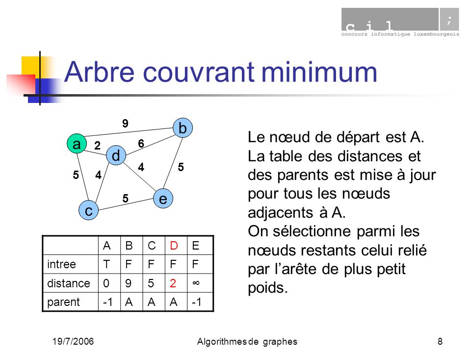 Arbre couvrant minimum