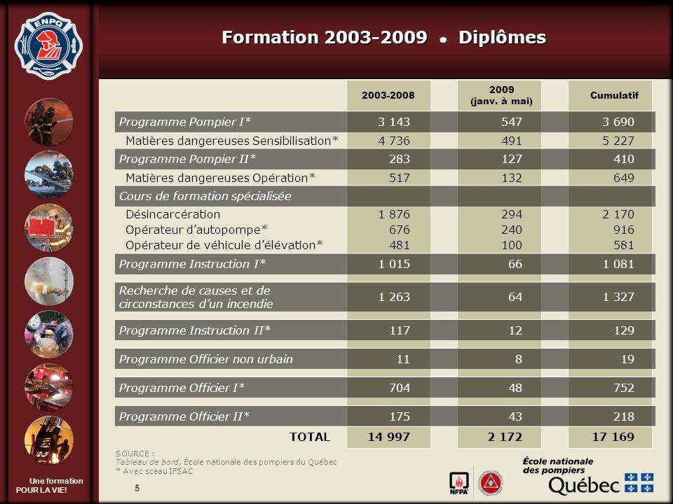 Formation 2003-2009 ● Diplômes Tournée provinciale 2009-2010