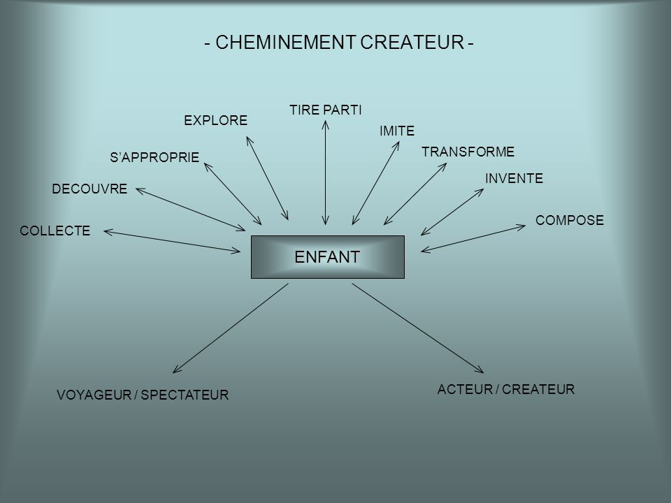 - CHEMINEMENT CREATEUR -