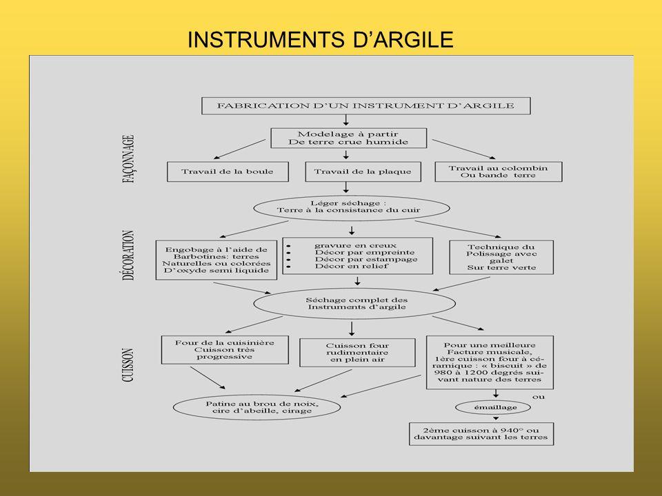 INSTRUMENTS D'ARGILE
