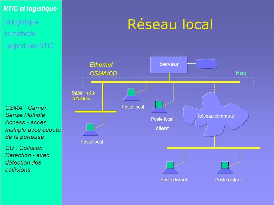 Réseau local NTIC et logistique la logistique la méthode