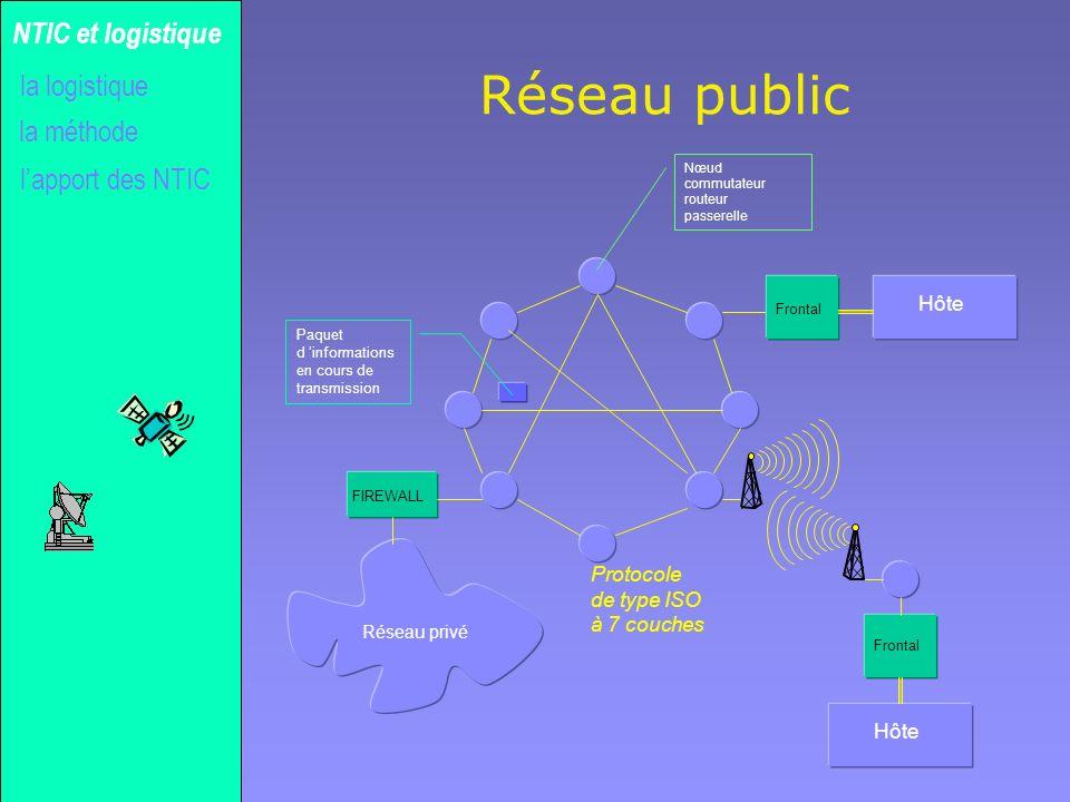 Réseau public NTIC et logistique la logistique la méthode
