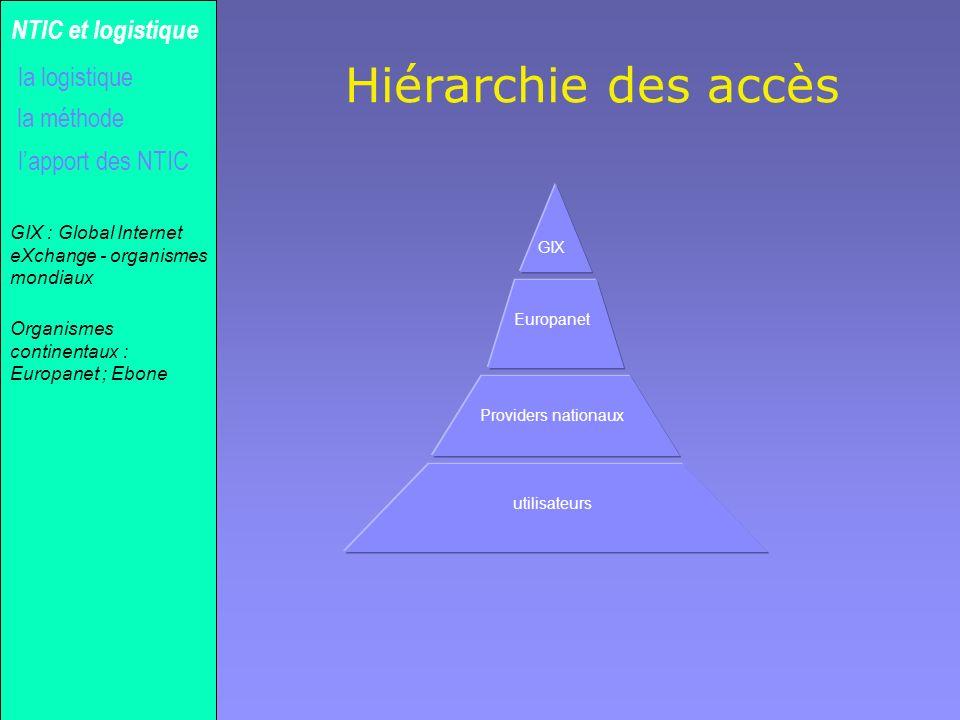 Hiérarchie des accès NTIC et logistique la logistique la méthode