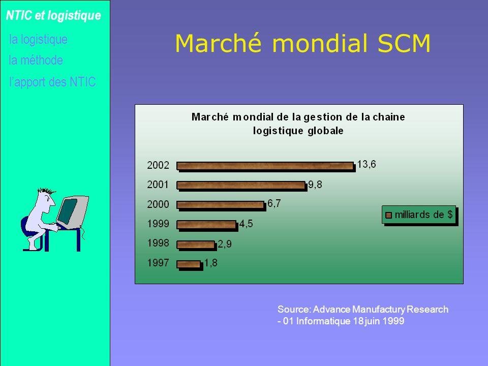 Marché mondial SCM NTIC et logistique la logistique la méthode