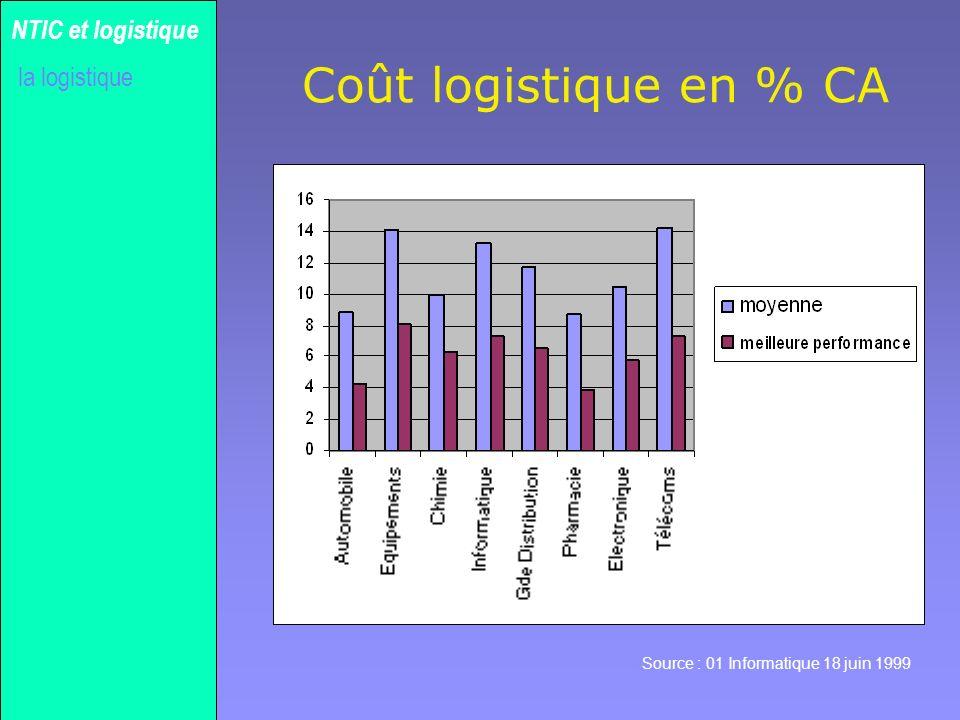 Coût logistique en % CA NTIC et logistique la logistique Gilles MICHEL