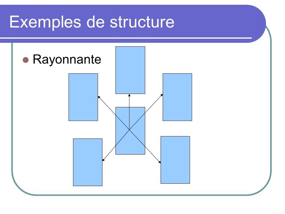 Exemples de structure Rayonnante