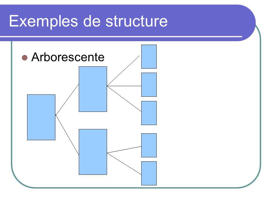 Exemples de structure Arborescente