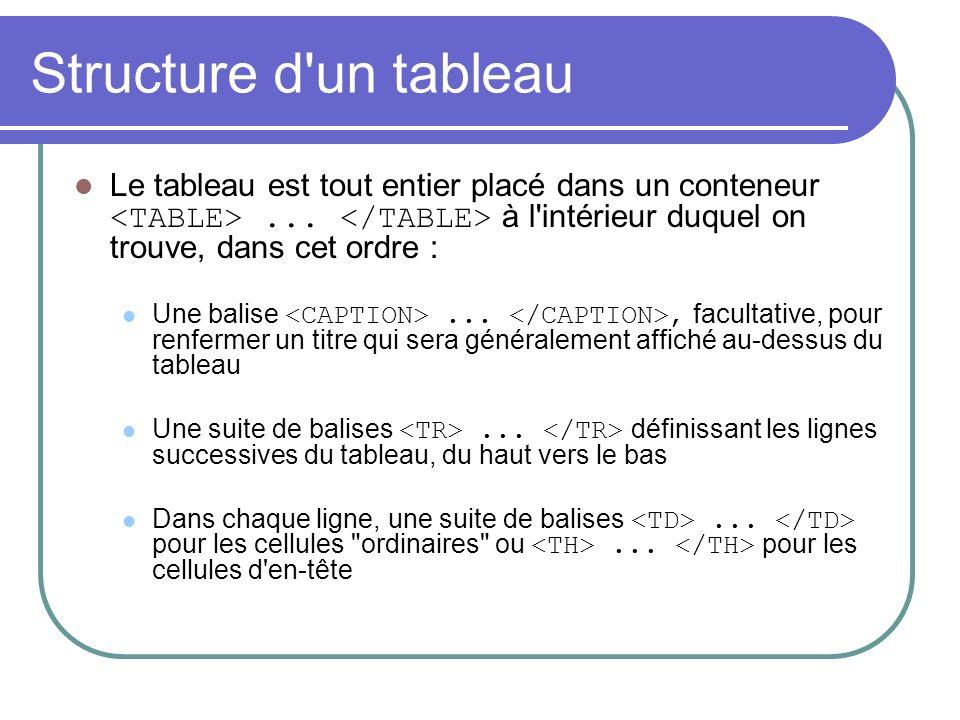 Structure d un tableau Le tableau est tout entier placé dans un conteneur <TABLE> ... </TABLE> à l intérieur duquel on trouve, dans cet ordre :