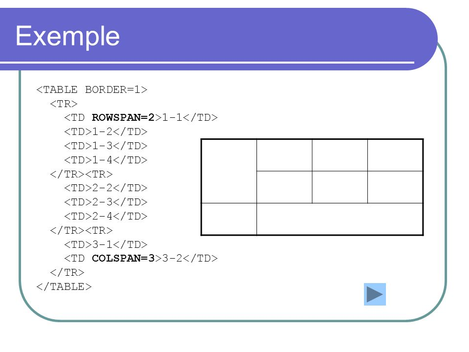 Exemple <TABLE BORDER=1> <TR>