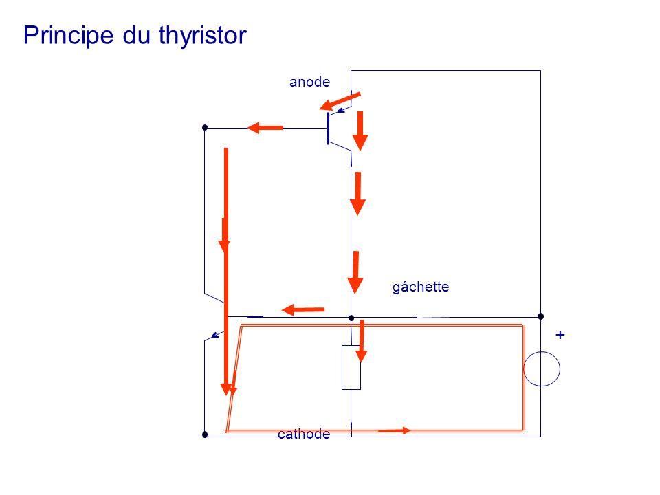 Principe du thyristor anode gâchette + cathode
