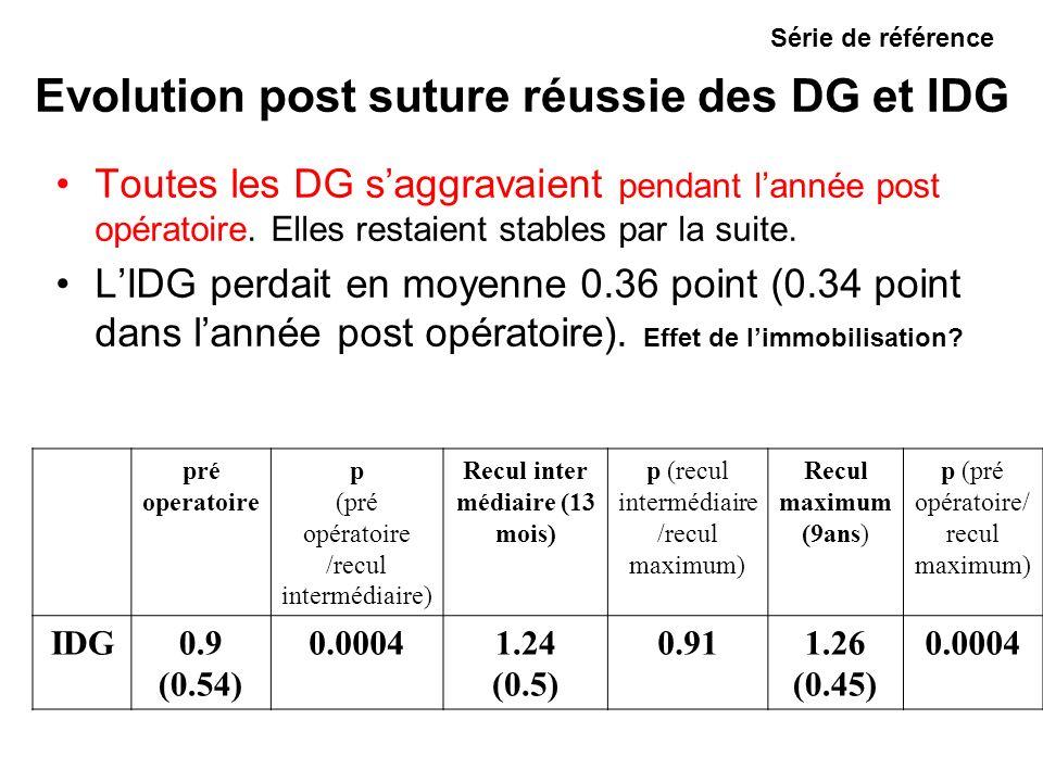 Evolution post suture réussie des DG et IDG