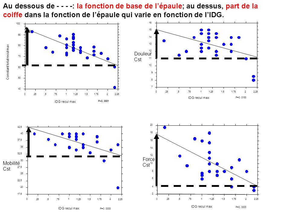 40 50. 60. 70. 80. 90. 100. Constant total recul max. ,25. ,5. ,75. 1. 1,25. 1,5. 1,75.