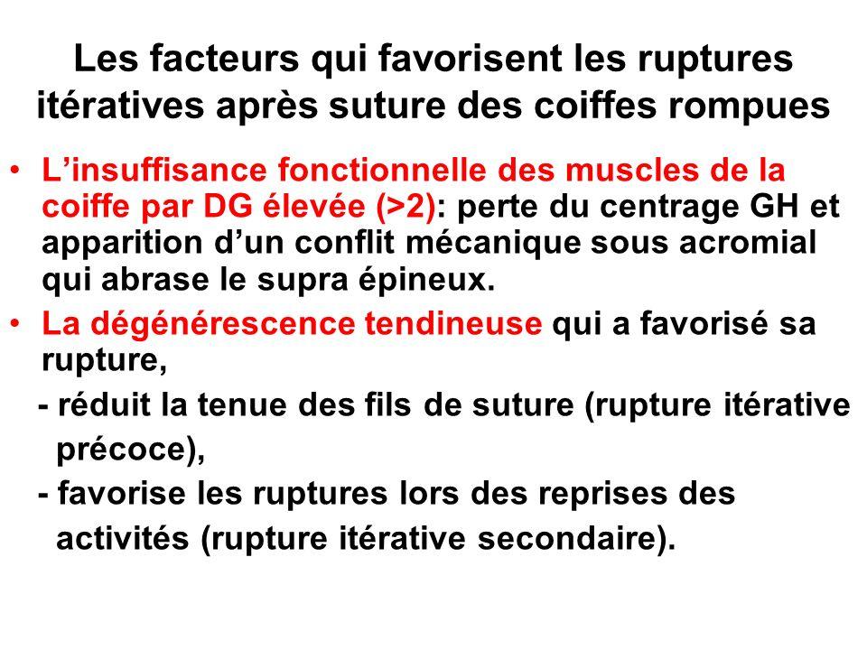 Les facteurs qui favorisent les ruptures itératives après suture des coiffes rompues