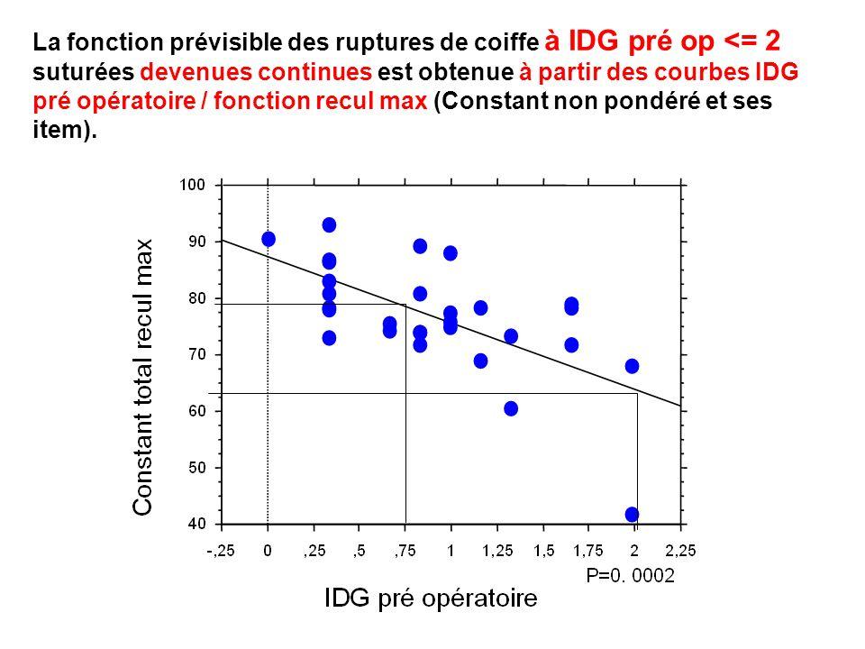 La fonction prévisible des ruptures de coiffe à IDG pré op <= 2 suturées devenues continues est obtenue à partir des courbes IDG pré opératoire / fonction recul max (Constant non pondéré et ses item).