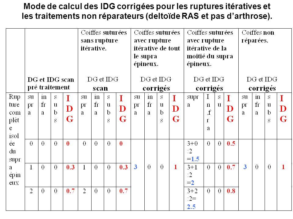Mode de calcul des IDG corrigées pour les ruptures itératives et les traitements non réparateurs (deltoïde RAS et pas d'arthrose).